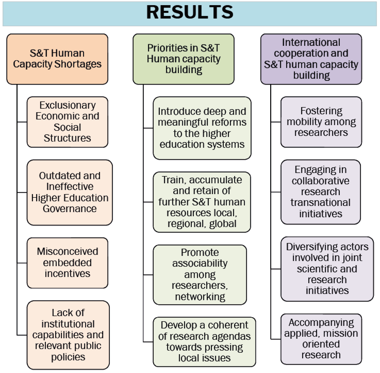 The identified S&T Human Capacity Shortages include: exclusionary economic and social structures; outdated, ineffective higher education governance; misconceived embedded incentives; and a lack of institutional capabilities and relevant public policies. Identified priorities in S&T human capacity building include: introducing deep and meaningful reforms to the higher education systems; training, accumulating and retaining further S&T human resources at the local, regional and global levels; promoting associability among researchers and networking; and developing coherent research agendas towards pressing local issues. Finally, the suggestions for international cooperation and S&T human capacity building include: fostering mobility among researchers; engaging in collaborative, transnational researcher initiatives; diversifying actors involved in joint scientific and research initiatives; and accompanying applied, mission-oriented research.